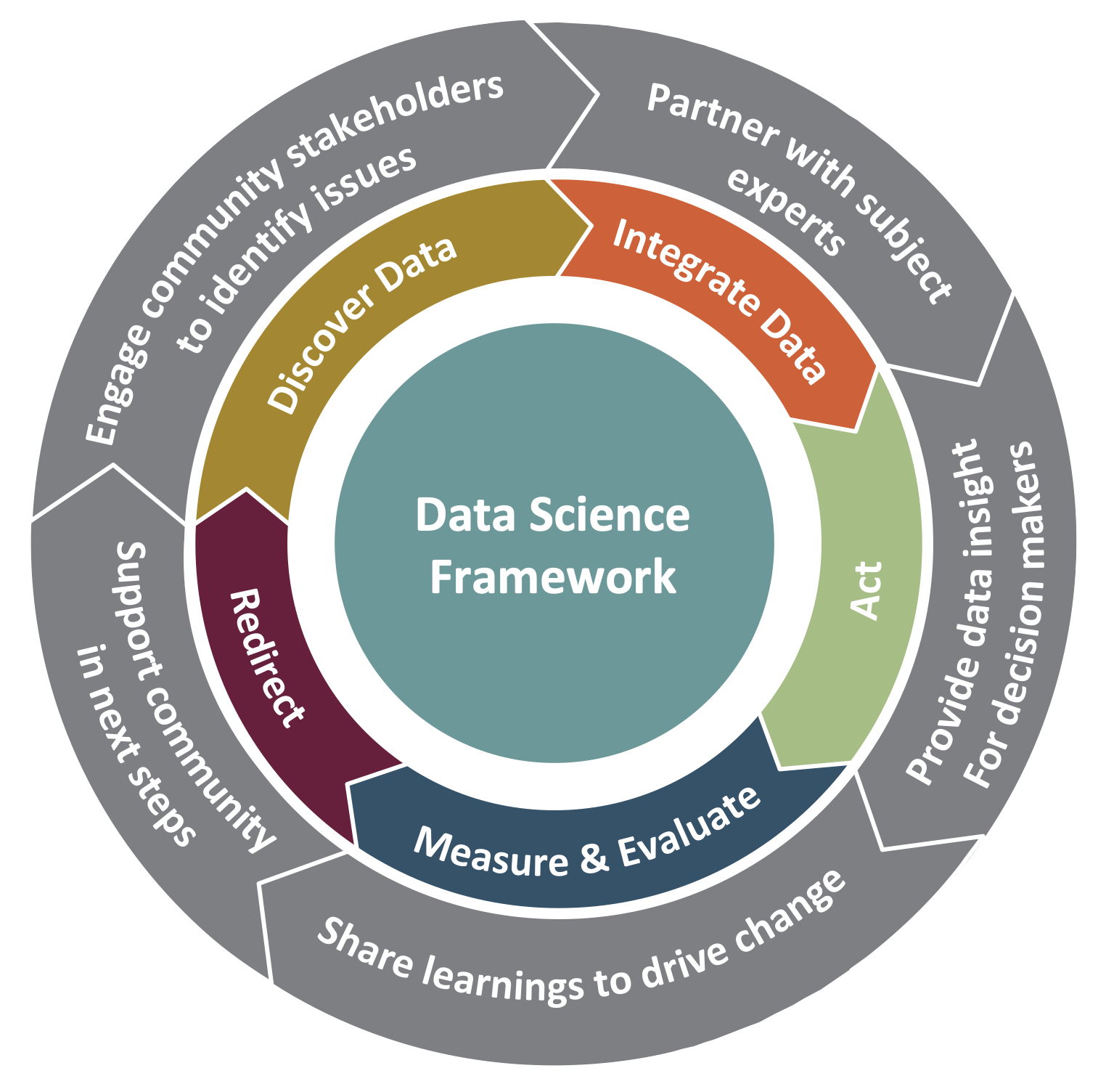Community Learning Through Data Driven Discovery Process